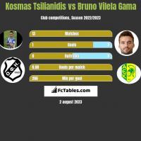 Kosmas Tsilianidis vs Bruno Vilela Gama h2h player stats