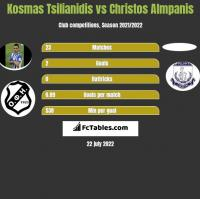 Kosmas Tsilianidis vs Christos Almpanis h2h player stats