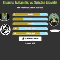 Kosmas Tsilianidis vs Christos Aravidis h2h player stats