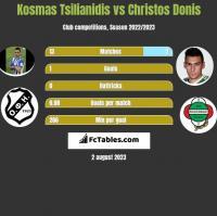 Kosmas Tsilianidis vs Christos Donis h2h player stats