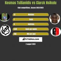 Kosmas Tsilianidis vs Clarck Nsikulu h2h player stats