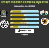 Kosmas Tsilianidis vs Damian Szymanski h2h player stats