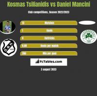 Kosmas Tsilianidis vs Daniel Mancini h2h player stats