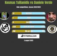 Kosmas Tsilianidis vs Daniele Verde h2h player stats
