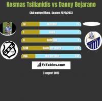 Kosmas Tsilianidis vs Danny Bejarano h2h player stats