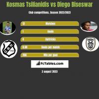 Kosmas Tsilianidis vs Diego Biseswar h2h player stats
