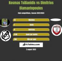 Kosmas Tsilianidis vs Dimitrios Diamantopoulos h2h player stats