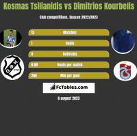 Kosmas Tsilianidis vs Dimitrios Kourbelis h2h player stats