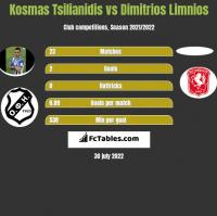 Kosmas Tsilianidis vs Dimitrios Limnios h2h player stats