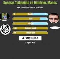 Kosmas Tsilianidis vs Dimitrios Manos h2h player stats