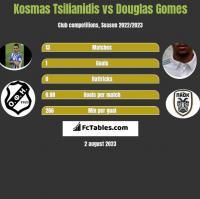 Kosmas Tsilianidis vs Douglas Gomes h2h player stats