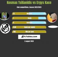Kosmas Tsilianidis vs Ergys Kace h2h player stats