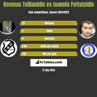 Kosmas Tsilianidis vs Giannis Fetfatzidis h2h player stats