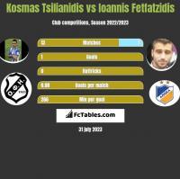 Kosmas Tsilianidis vs Ioannis Fetfatzidis h2h player stats