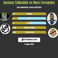 Kosmas Tsilianidis vs Marc Fernandez h2h player stats