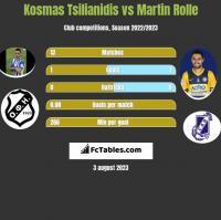 Kosmas Tsilianidis vs Martin Rolle h2h player stats