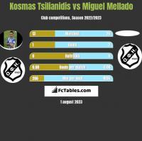 Kosmas Tsilianidis vs Miguel Mellado h2h player stats