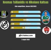 Kosmas Tsilianidis vs Nikolaos Kaltsas h2h player stats