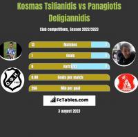 Kosmas Tsilianidis vs Panagiotis Deligiannidis h2h player stats