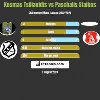 Kosmas Tsilianidis vs Paschalis Staikos h2h player stats