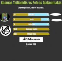 Kosmas Tsilianidis vs Petros Giakoumakis h2h player stats