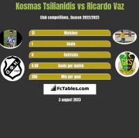 Kosmas Tsilianidis vs Ricardo Vaz h2h player stats