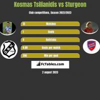 Kosmas Tsilianidis vs Sturgeon h2h player stats