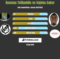 Kosmas Tsilianidis vs Vajeba Sakor h2h player stats