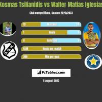 Kosmas Tsilianidis vs Walter Matias Iglesias h2h player stats