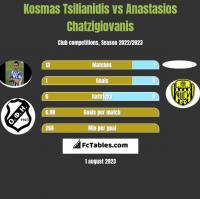 Kosmas Tsilianidis vs Anastasios Chatzigiovanis h2h player stats
