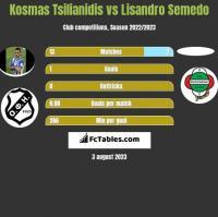 Kosmas Tsilianidis vs Lisandro Semedo h2h player stats