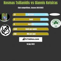 Kosmas Tsilianidis vs Giannis Kotsiras h2h player stats