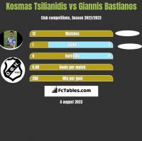 Kosmas Tsilianidis vs Giannis Bastianos h2h player stats