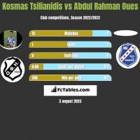 Kosmas Tsilianidis vs Abdul Rahman Oues h2h player stats