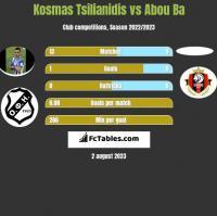 Kosmas Tsilianidis vs Abou Ba h2h player stats