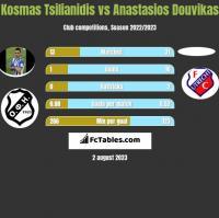 Kosmas Tsilianidis vs Anastasios Douvikas h2h player stats