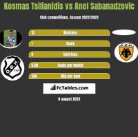 Kosmas Tsilianidis vs Anel Sabanadzovic h2h player stats