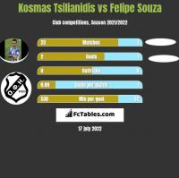 Kosmas Tsilianidis vs Felipe Souza h2h player stats