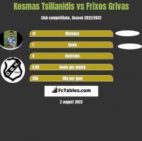 Kosmas Tsilianidis vs Frixos Grivas h2h player stats