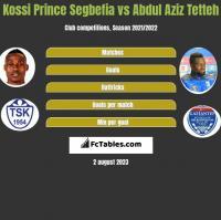 Kossi Prince Segbefia vs Abdul Aziz Tetteh h2h player stats