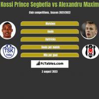 Kossi Prince Segbefia vs Alexandru Maxim h2h player stats