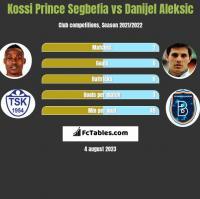 Kossi Prince Segbefia vs Danijel Aleksić h2h player stats