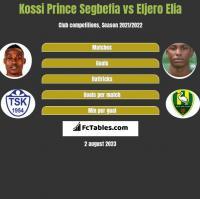 Kossi Prince Segbefia vs Eljero Elia h2h player stats
