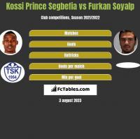 Kossi Prince Segbefia vs Furkan Soyalp h2h player stats