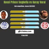 Kossi Prince Segbefia vs Guray Vural h2h player stats