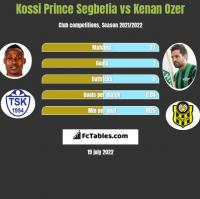 Kossi Prince Segbefia vs Kenan Ozer h2h player stats
