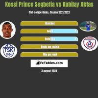 Kossi Prince Segbefia vs Kubilay Aktas h2h player stats