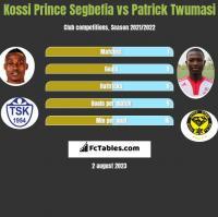 Kossi Prince Segbefia vs Patrick Twumasi h2h player stats