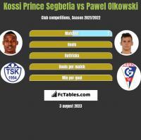 Kossi Prince Segbefia vs Paweł Olkowski h2h player stats