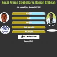 Kossi Prince Segbefia vs Raman Chibsah h2h player stats